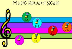 reward scale