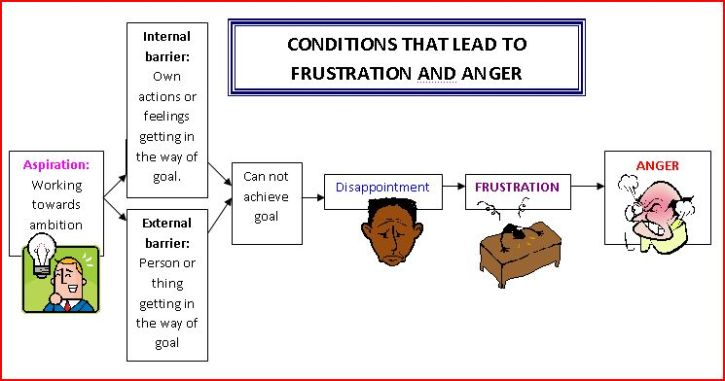 Condtions_that_lead_to_frustration