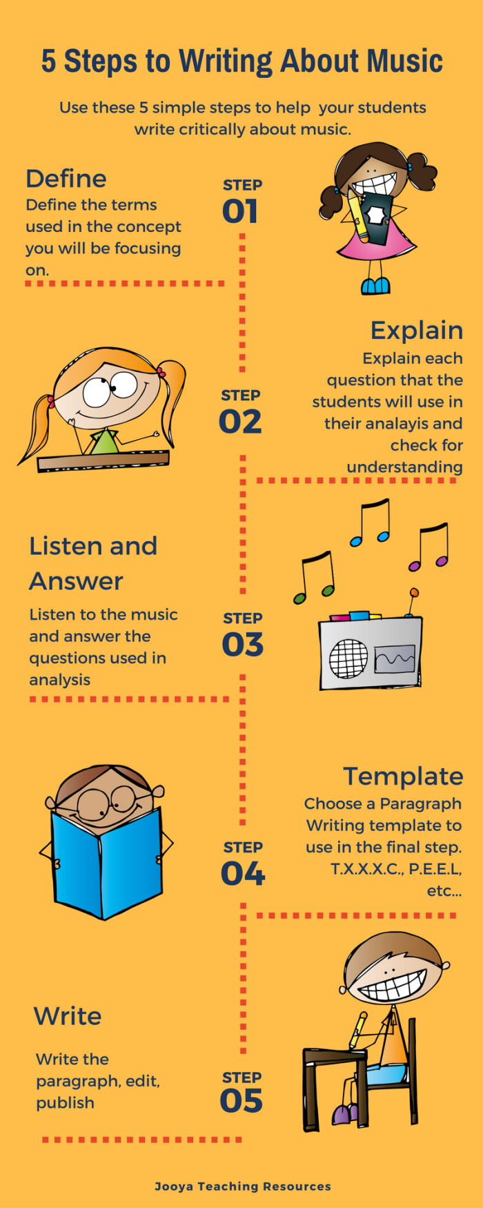5-steps-to-writing-infographic